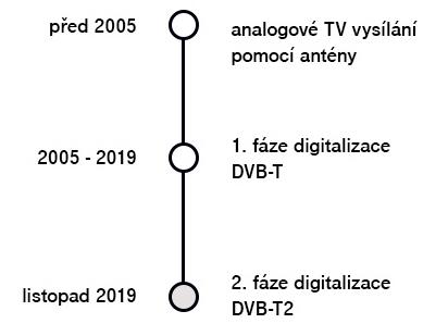 DVB-T2 - jak šel čas